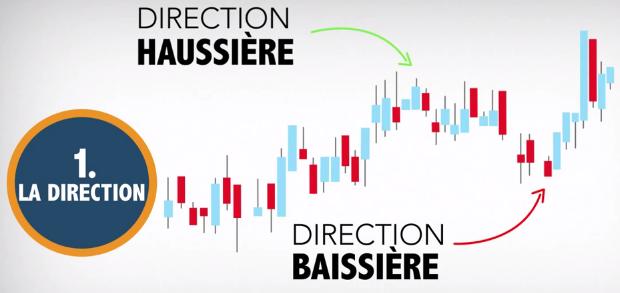 Option binaire - direction haussiere ou baissiere